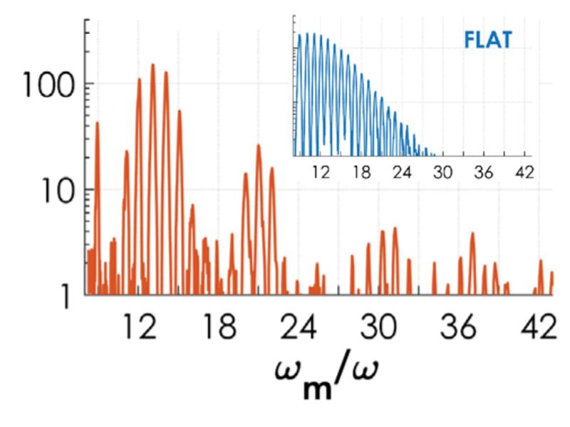 High harmonic spectra